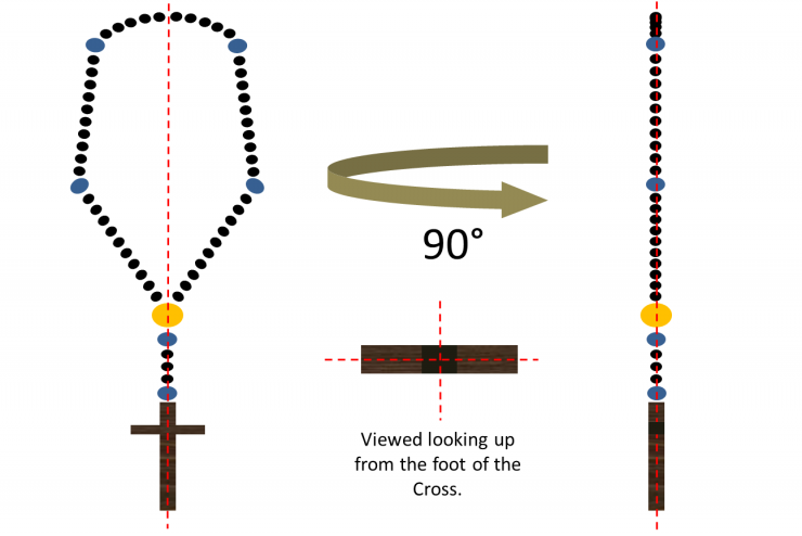 Rosary Order